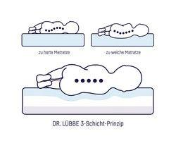 Julius Zöllner 7960200000 - Babymatratze Dr. Lübbe Air Premium, 70 x 140 cm