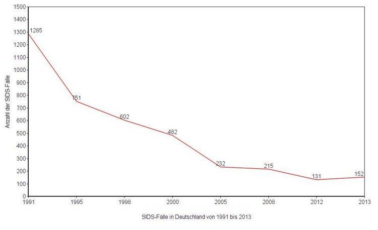 Statistik zum plötzlichen Kindstod - SIDS-Fälle in Deutschland seit 1991
