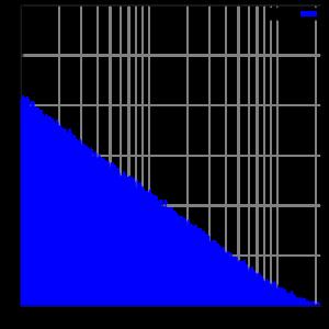Braunes Rauschen Frequenzspektrum.png