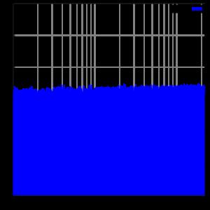 Weißes Rauschen Frequenzspektrum