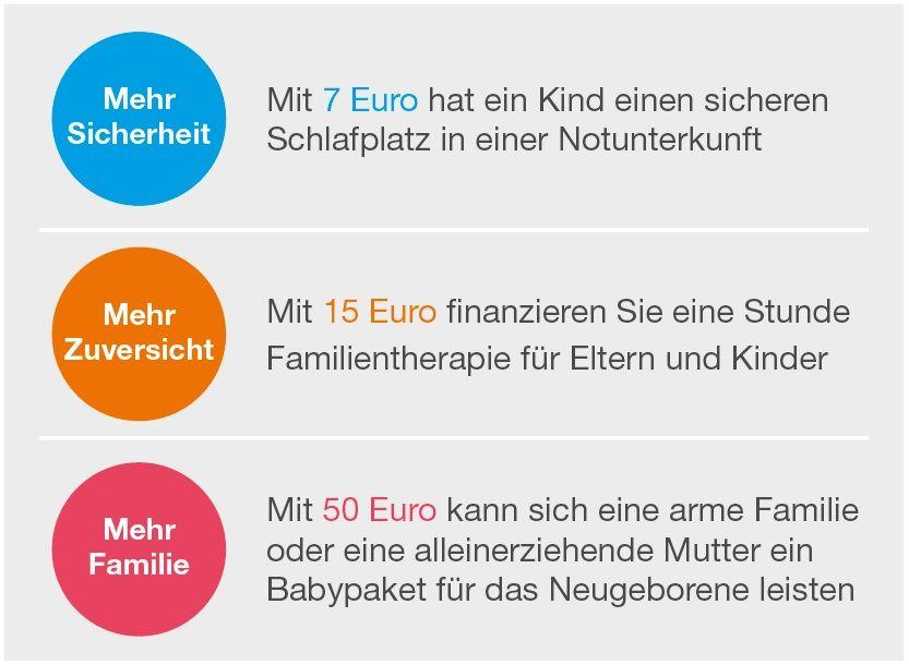 SOS Kinderdorf 70 Tage Spendenchallenge