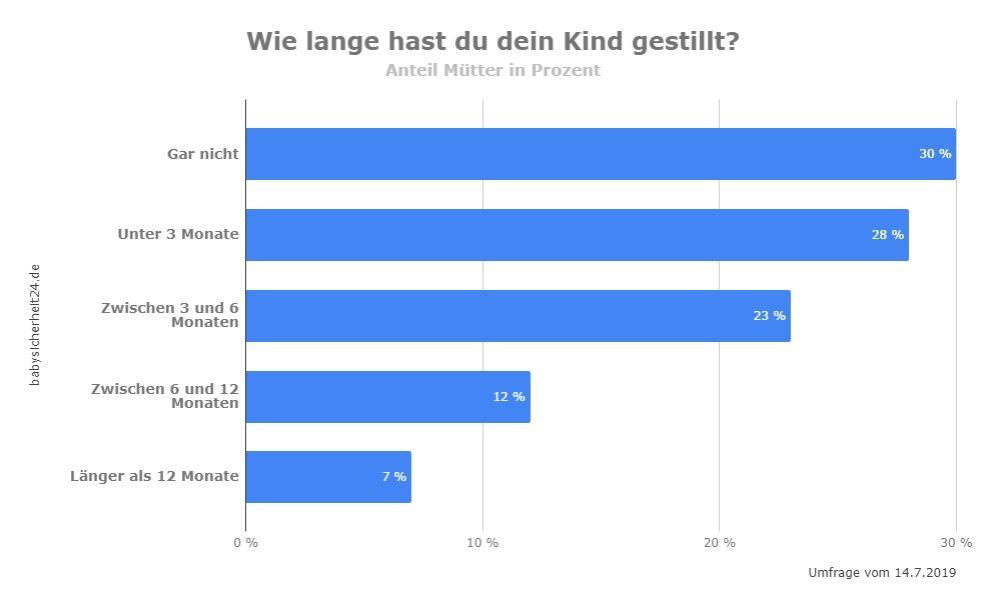 Still Umfrage babysicherheit24.de