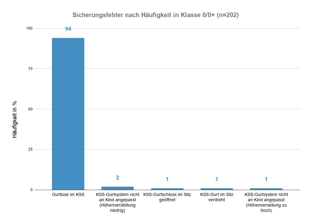 Sicherungsfehler nach Häufigkeit in Klasse 0_0+ (n=202)